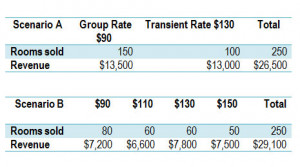 Hotel_Dynamic-Rates_vs_static_rates