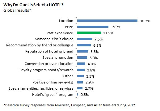 Why-guests-select-a-hotel