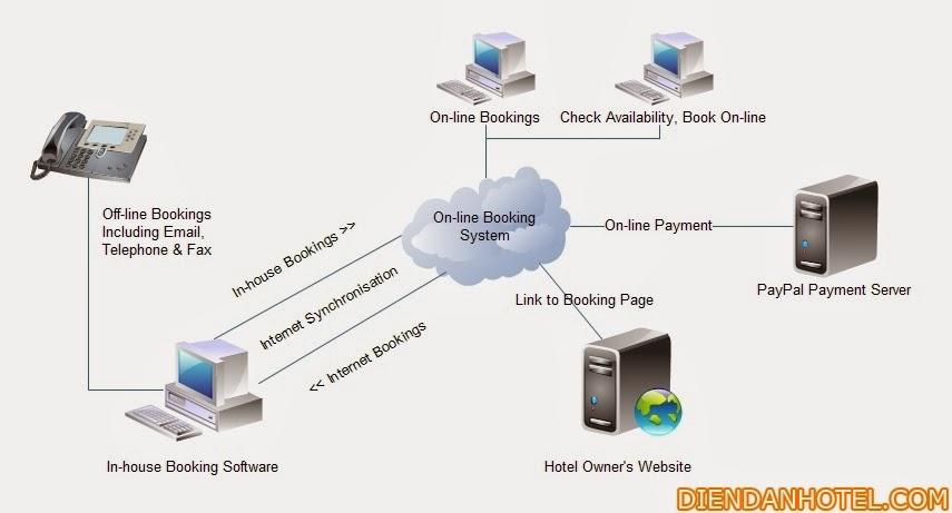 Tuyệt chiêu tăng doanh thu từ hệ thống đặt phòng trực tuyến