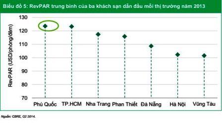thi-truong-kinh-doanh-khach-san-phu-quoc-dan-dau-thi-truong-viet-nam